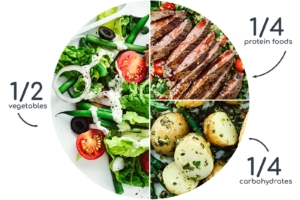 1/2 vegetables, 1/4 protein foods, 1/4 carbohydrates